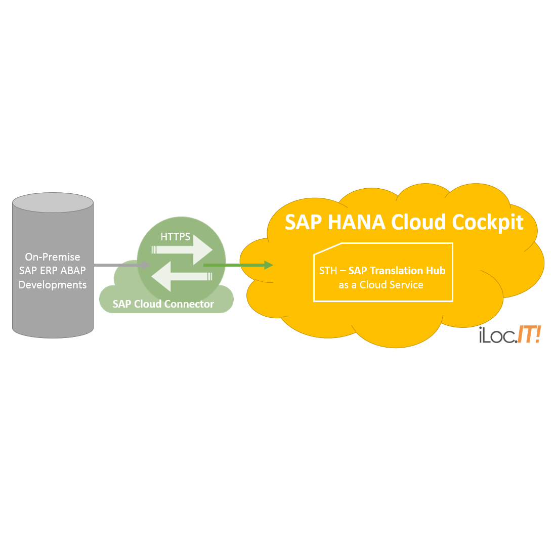 new sth sap translation hub how to get automatic translations of